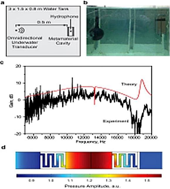 (a-b) 수중실험 개략도 및 실험 (c-d) 음향 증폭률 실험 및 해석
