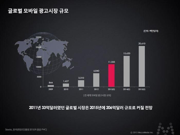 글로벌 모바일 광고시장 규모 2011년 33억달러였던 글로벌 시장은 2015년에 206억달러 규모로 커질 전망 [전세계 모바일 광고시장 규모] / 한국콘텐츠진흥원, PWC