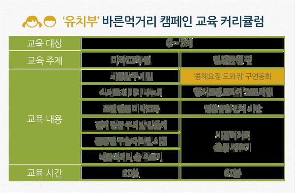 [바른먹거리 캠페인 온라인 교육 ⑤] 콩채요정 도와줘! 동화구연 교육