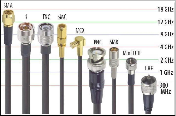 Different Types Of Coaxial Cable : Fresh start rf 케이블 및 커넥터 종류