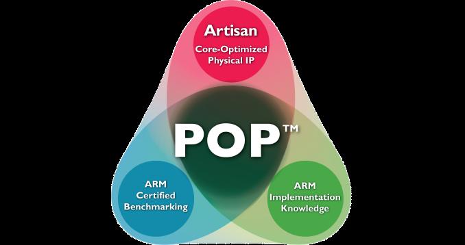 ARM, 10nm 신공정 AP 아키텍처 '아르테미스' 공개