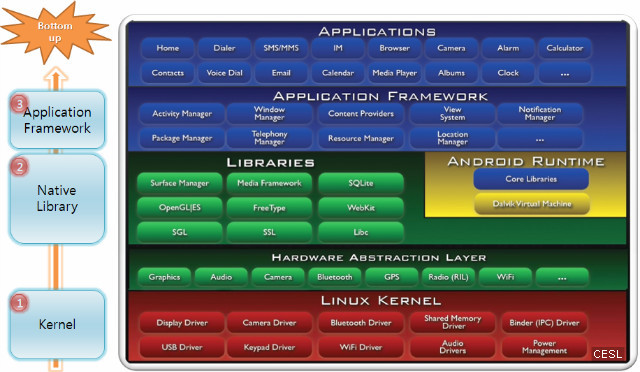 Building Embedded Linux Systems Filetype Pdf