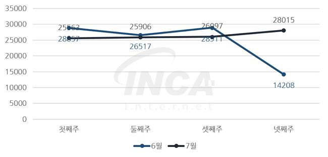 [그림] 2016년 7월 주 단위 악성코드 진단 현황