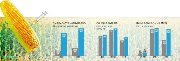 국산 GMO 승인 과정 '깜깜'