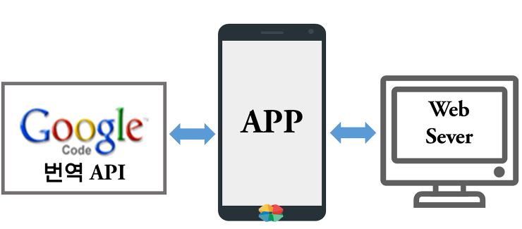 API 간단소개