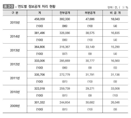 연도별 정보공개 처리현황 (전부공개, 부분공개, 비공개 건수)