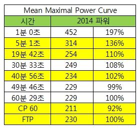 시간별 파워 및 FTP 비율