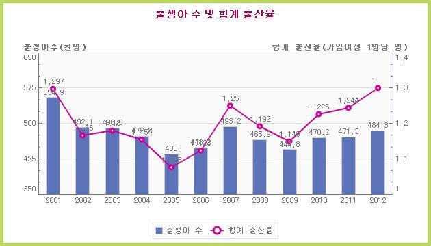 출생아수 및 출산률_2012