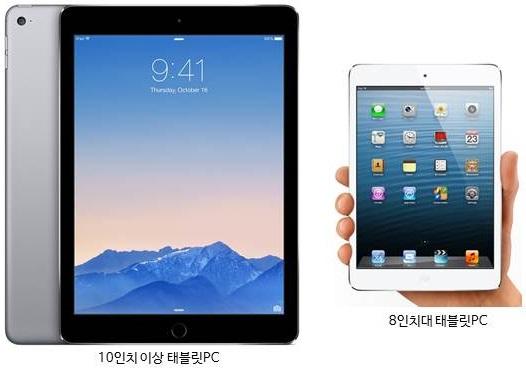 커지는 스마트폰과 작아지는 태블릿PC - 'Startup's Story Platform'