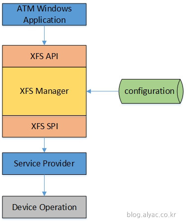 Financial Services: Extensions For Financial Services Xfs