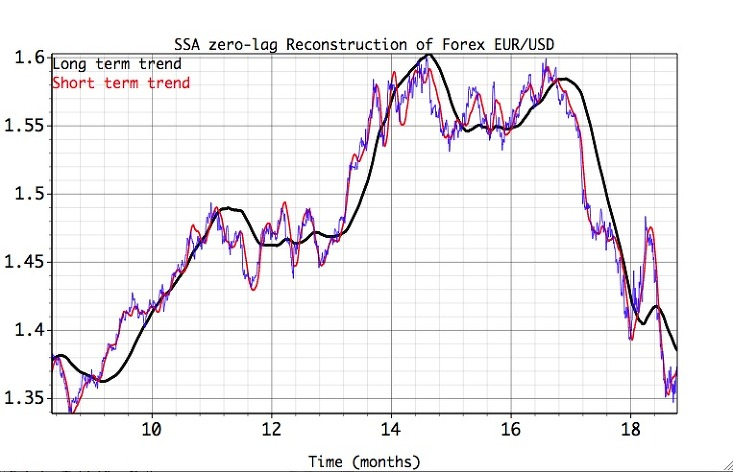 time series forecast of remittance in This article is about predicting bitcoin price using time series forecasting time  series forecasting is quite different from other machine learning.