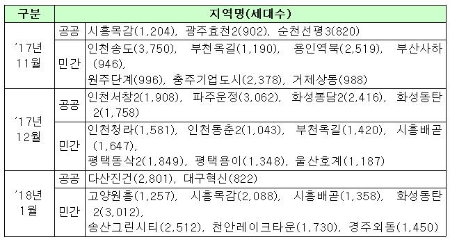 전국 입주 예정 아파트 현황