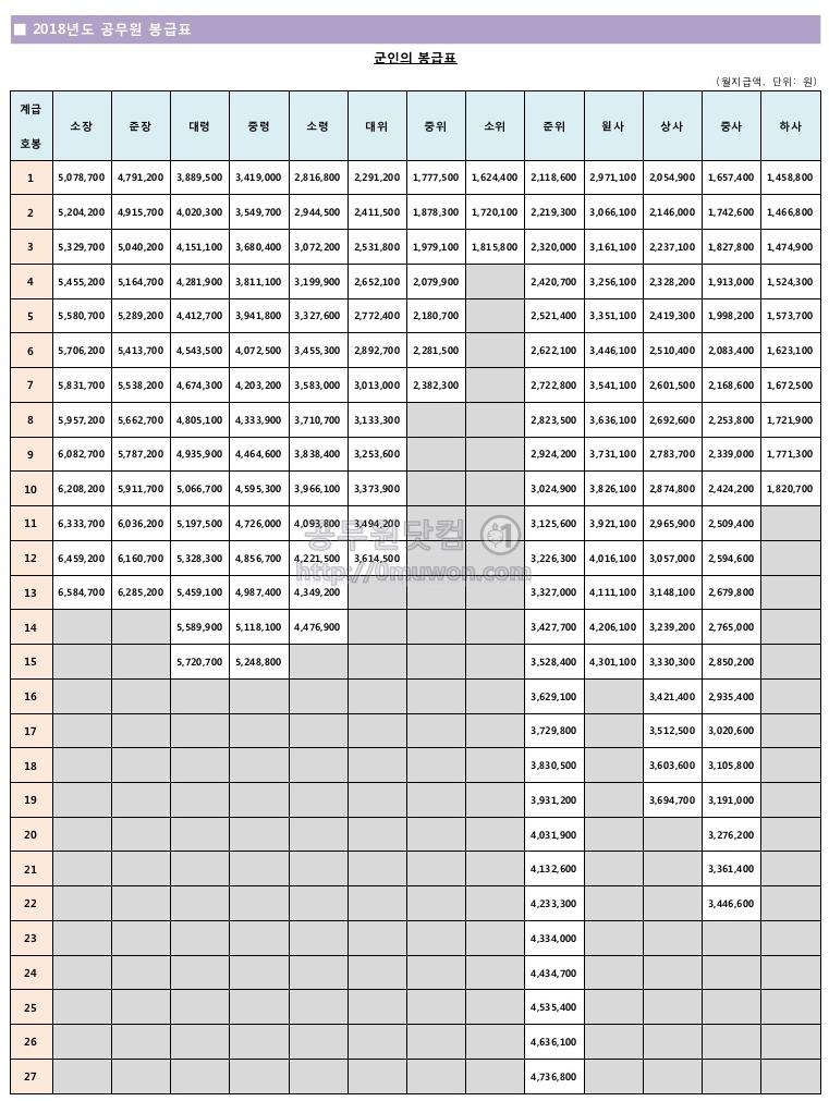 2018년도 군인 봉급표