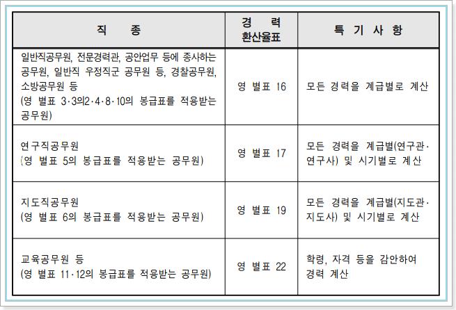 국가직공무원 경력환산율표의 적용