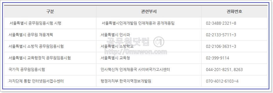 서울시 공무원 관련부서 및 문의