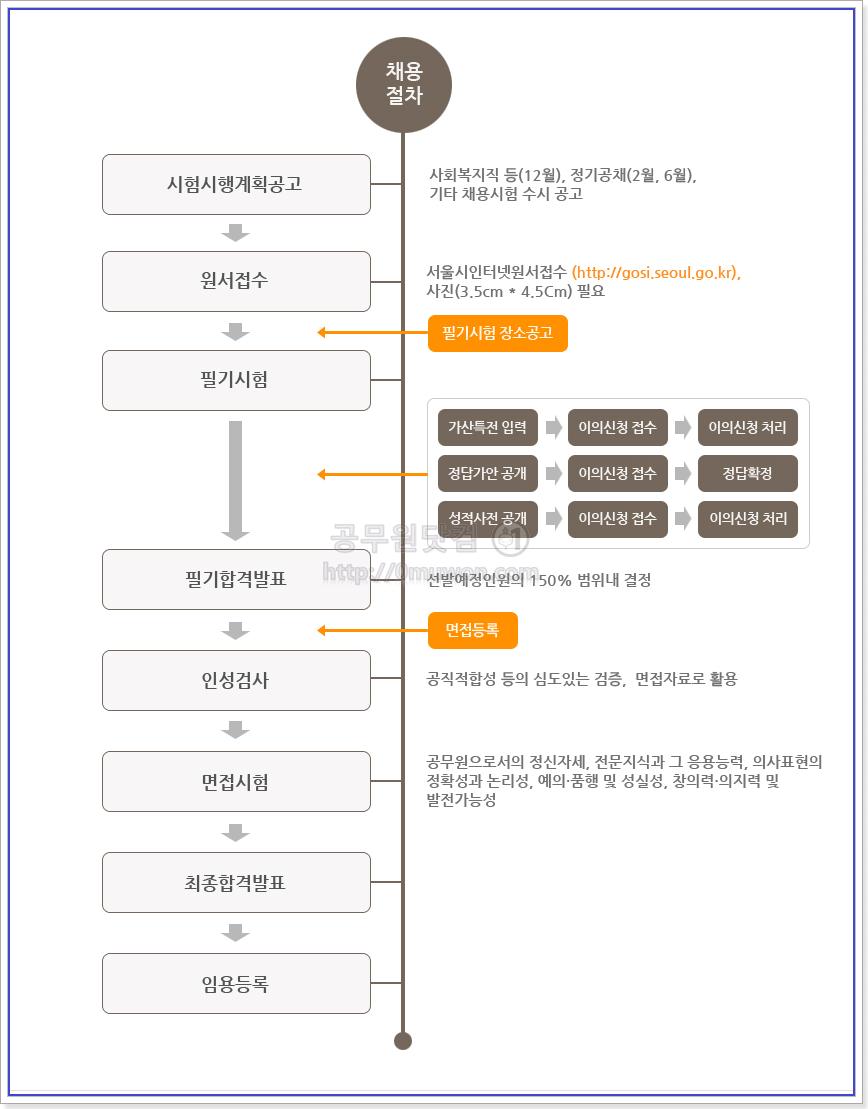 서울시 공무원 채용절차