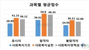 사회복지사 1급 자격증 과목별 평균점수(사회복지기초, 사회복지실천, 사회복지정책과 제도)_응시자,합격자, 불합격자