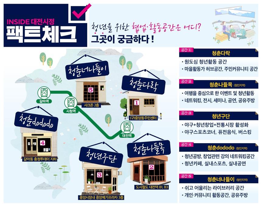 대전 청년활동 공간 5곳 어디어디?