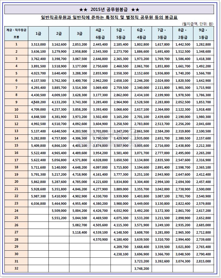 2015 공무원 봉급표