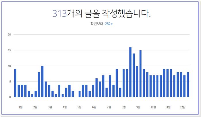 2017년 글작성수
