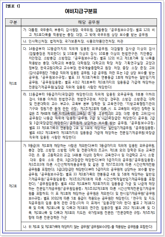 공무원 여비 규정 별표1 여비지급 구분표