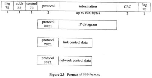 Format of PPP frames